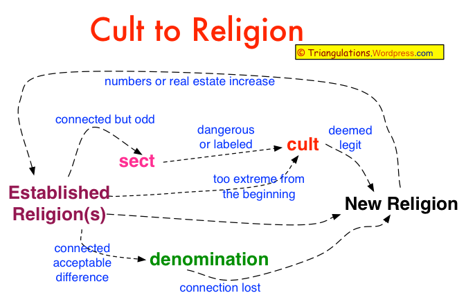 cult_to_religion