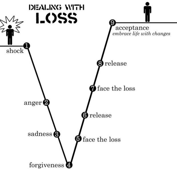 ce9ee80969948a4a6e90e5c6b112bb16--dealing-with-loss-stages-of-grief